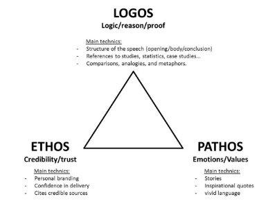 ethos-pathos